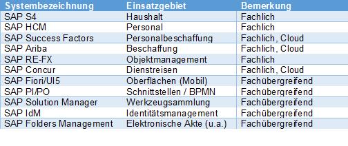 Insgesamt elf verschiedene SAP-Module für verschiedene Einsatzgebiete kommen bei der ERP-Lösung der HU zum Einsatz.