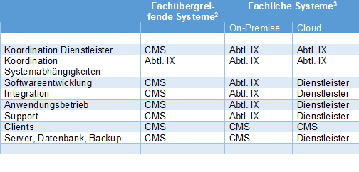 Die Aufgaben beim Management der SAP-Systemlandschaft verteilen sich auf verschiedene Schultern. Vor allem bei den fachübergreifenden Systemen ist der CMS federführend.