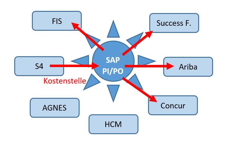 SAP PI/PO dient als zentrale Middleware der SAP-Installation der Humboldt Universität