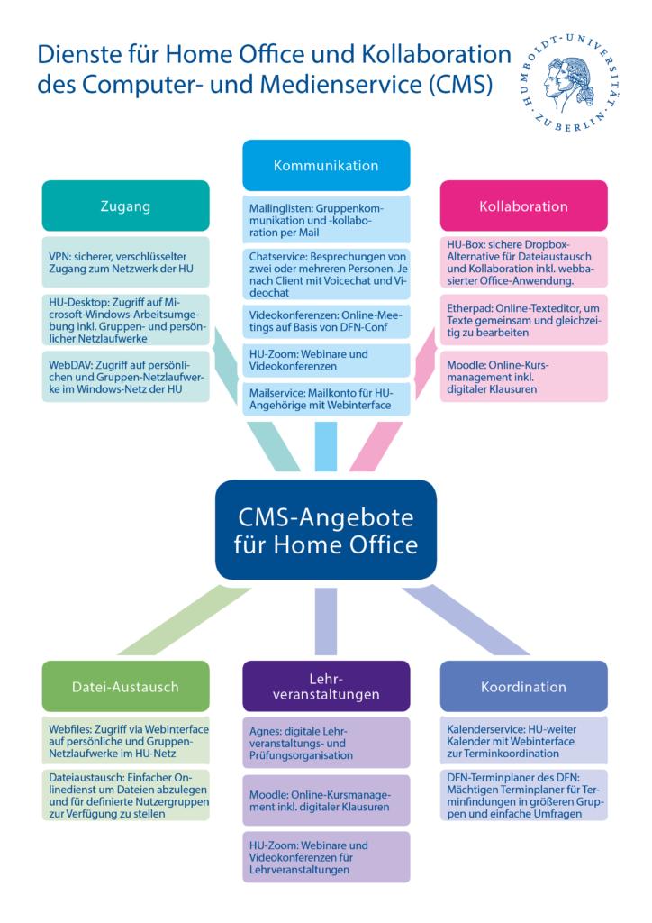 Dienste-Übersicht des CMS für Home Office und Kollaboration