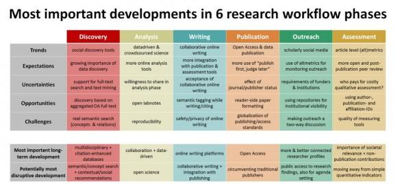 Übersicht Research-Workflow