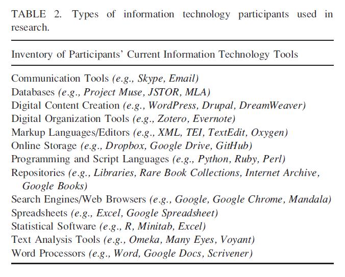 Übersicht - Werkzeuge, die von den Teilnehmenden der Studie benannt wurden
